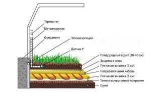 Сад и огород: теплицы, оранжереи и оборудование